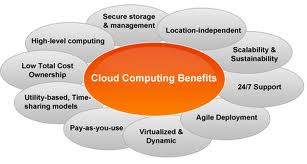 Blog image cloud computing benefit info graphic